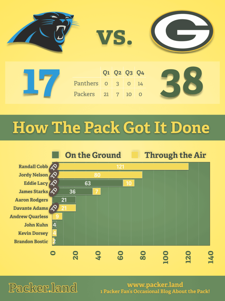 Packers Infographic Production Leaders Packers vs. Panthers